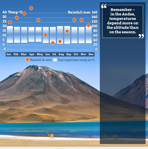 Best time to go to the Andes. Helping Dreamers Do d15bbdc64c712