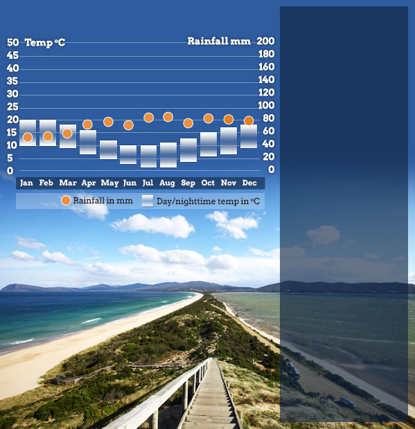 Places To Visit In Month Of December: Best Time To Visit Tasmania