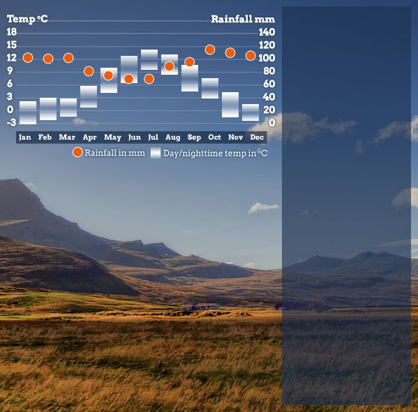 Best Places To Visit During September And October: Best Time To Visit Iceland & Iceland Weather. Helping