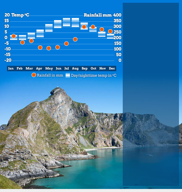 Best Places For Holiday In June: Best Time To Visit Norway & Norway Weather. Helping